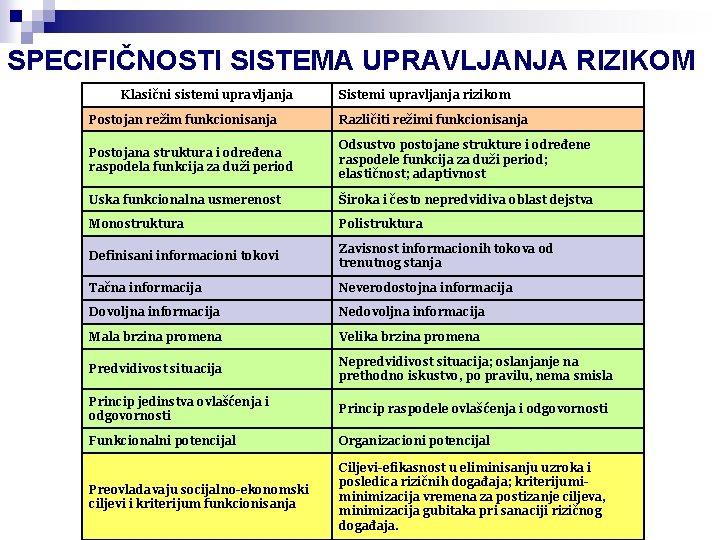 SPECIFIČNOSTI SISTEMA UPRAVLJANJA RIZIKOM Klasični sistemi upravljanja Sistemi upravljanja rizikom Postojan režim funkcionisanja Različiti