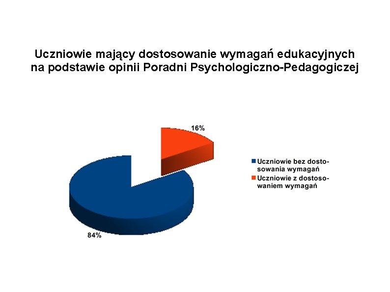 Uczniowie mający dostosowanie wymagań edukacyjnych na podstawie opinii Poradni Psychologiczno-Pedagogiczej Procent uczniów
