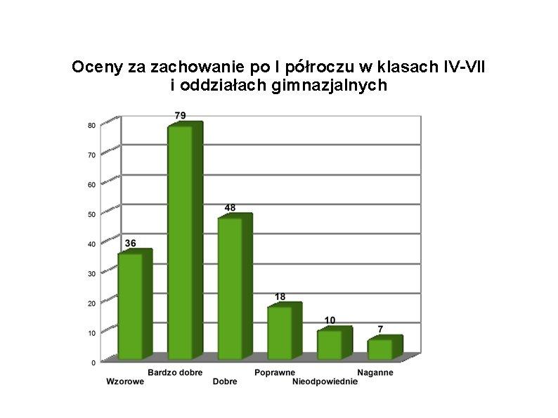 Oceny za zachowanie po I półroczu w klasach IV-VII i oddziałach gimnazjalnych
