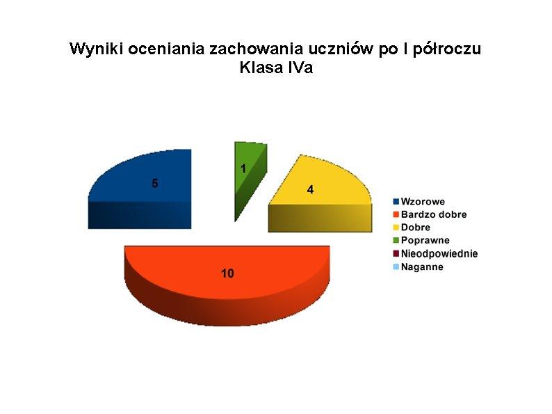 Wyniki oceniania zachowania uczniów po I półroczu Klasa IVa