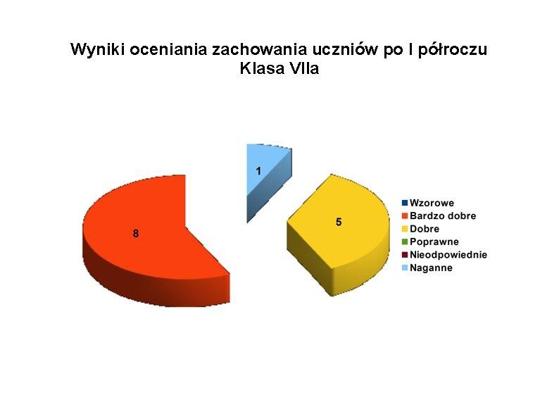 Wyniki oceniania zachowania uczniów po I półroczu Klasa VIIa
