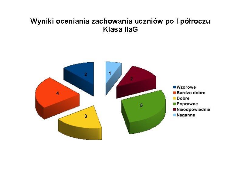 Wyniki oceniania zachowania uczniów po I półroczu Klasa IIa. G