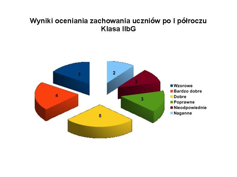 Wyniki oceniania zachowania uczniów po I półroczu Klasa IIb. G