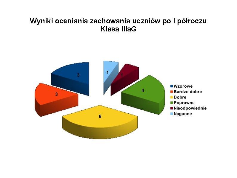 Wyniki oceniania zachowania uczniów po I półroczu Klasa IIIa. G