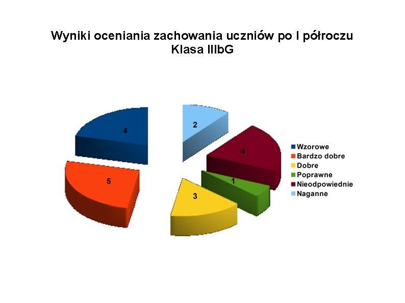Wyniki oceniania zachowania uczniów po I półroczu Klasa IIIb. G