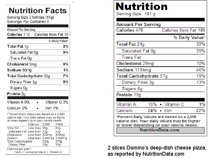 2 slices Domino's deep-dish cheese pizza, as reported by Nutrition. Data. com
