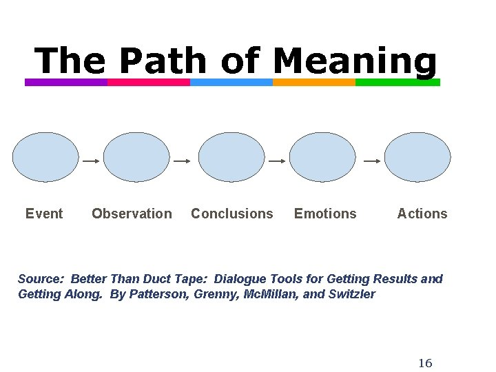 The Path of Meaning Event Observation Conclusions Emotions Actions Source: Better Than Duct Tape: