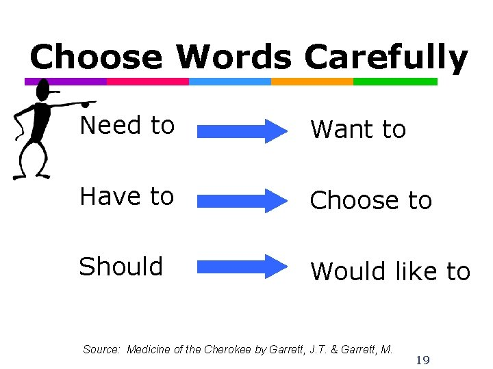 Choose Words Carefully Need to Want to Have to Choose to Should Would like