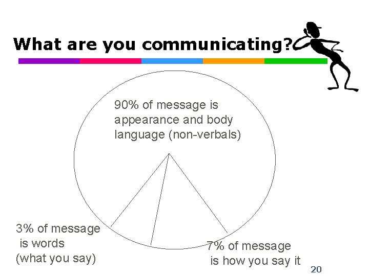 What are you communicating? 90% of message is appearance and body language (non-verbals) 3%