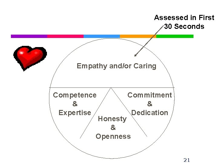 Assessed in First 30 Seconds Empathy and/or Caring Competence & Expertise Commitment & Dedication