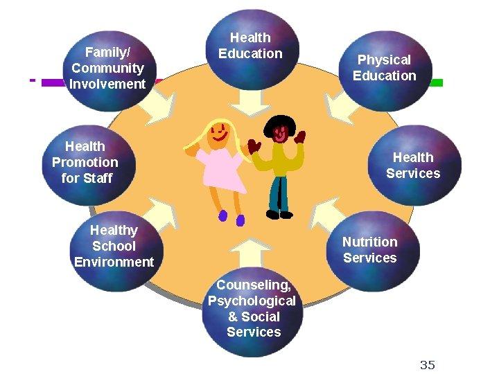 C S H T E A M Family/ Community Involvement Health Education Health Promotion
