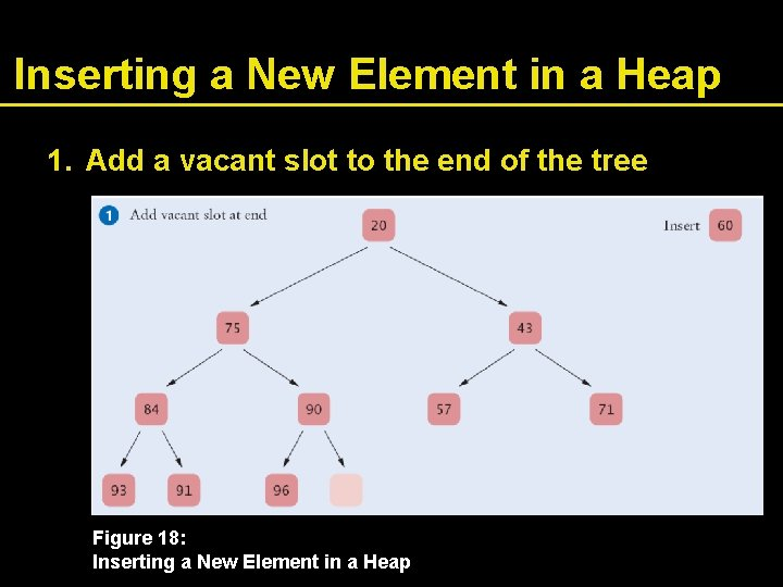 Inserting a New Element in a Heap 1. Add a vacant slot to the
