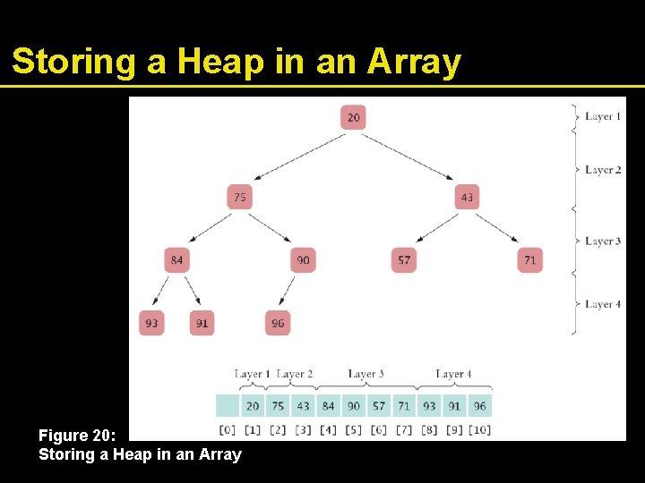 Storing a Heap in an Array Figure 20: Storing a Heap in an Array