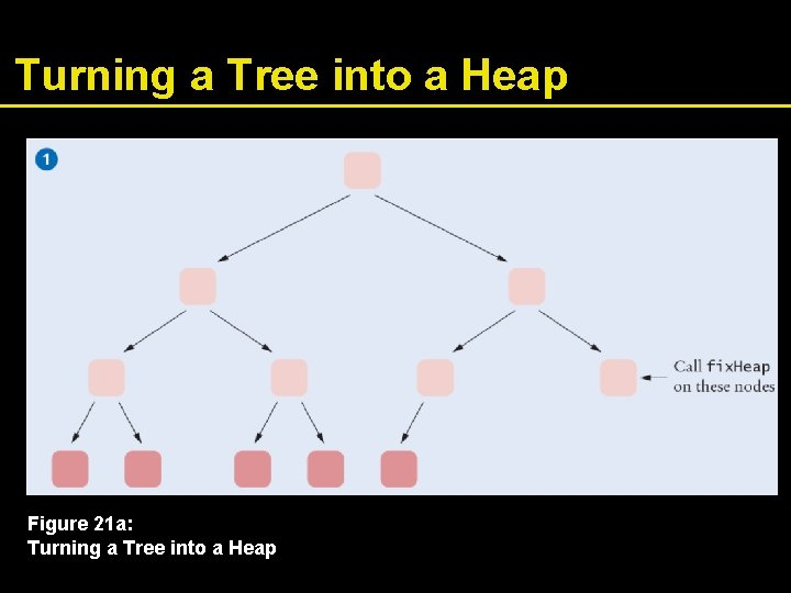 Turning a Tree into a Heap Figure 21 a: Turning a Tree into a