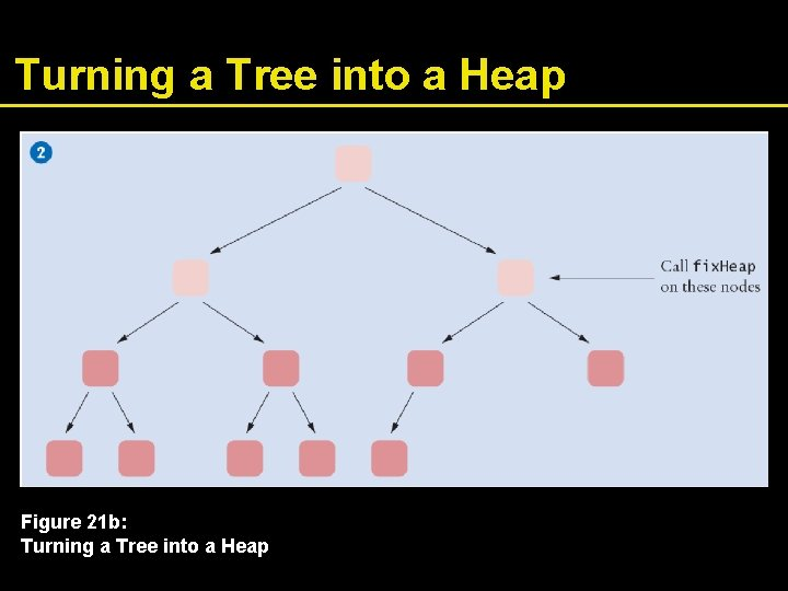 Turning a Tree into a Heap Figure 21 b: Turning a Tree into a