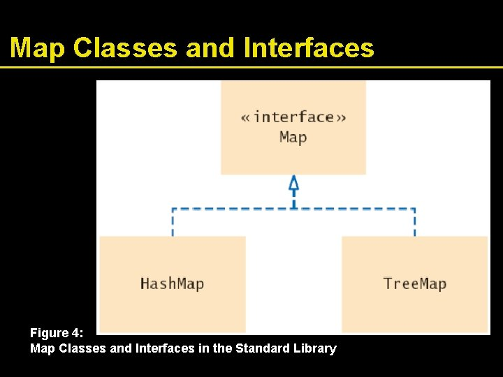 Map Classes and Interfaces Figure 4: Map Classes and Interfaces in the Standard Library