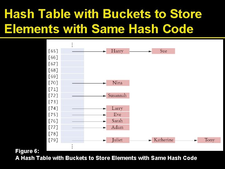 Hash Table with Buckets to Store Elements with Same Hash Code Figure 6: A