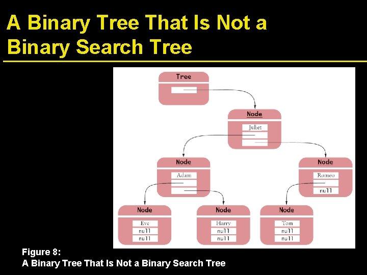 A Binary Tree That Is Not a Binary Search Tree Figure 8: A Binary
