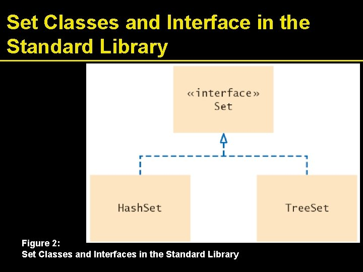 Set Classes and Interface in the Standard Library Figure 2: Set Classes and Interfaces