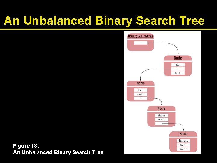 An Unbalanced Binary Search Tree Figure 13: An Unbalanced Binary Search Tree