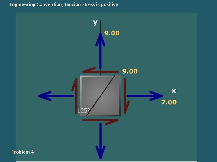 Engineering Convention, tension stress is positive Problem 4