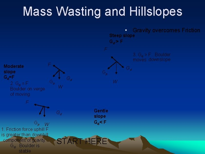 Mass Wasting and Hillslopes • Gravity overcomes Friction Steep slope Gd > F F