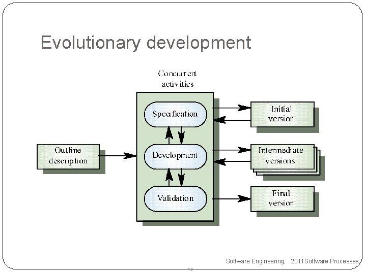 Evolutionary development Software Engineering, 2011 Software Processes 12