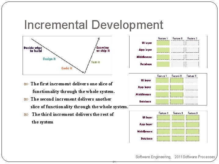 Incremental Development The first increment delivers one slice of functionality through the whole system.