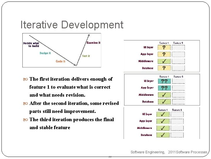 Iterative Development  The first iteration delivers enough of feature 1 to evaluate what