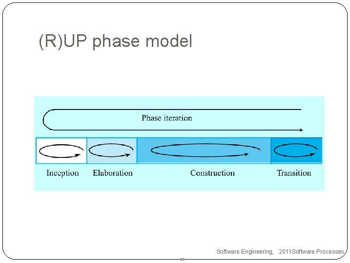 (R)UP phase model Software Engineering, 2011 Software Processes 25