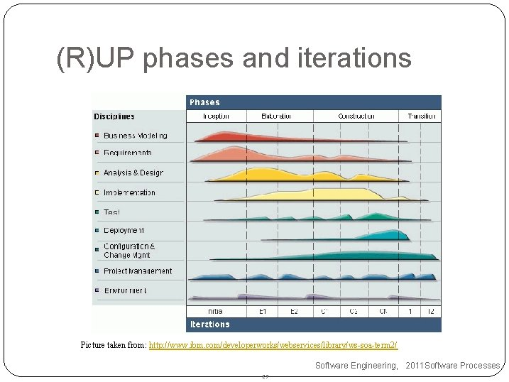 (R)UP phases and iterations Picture taken from: http: //www. ibm. com/developerworks/webservices/library/ws-soa-term 2/ Software Engineering,