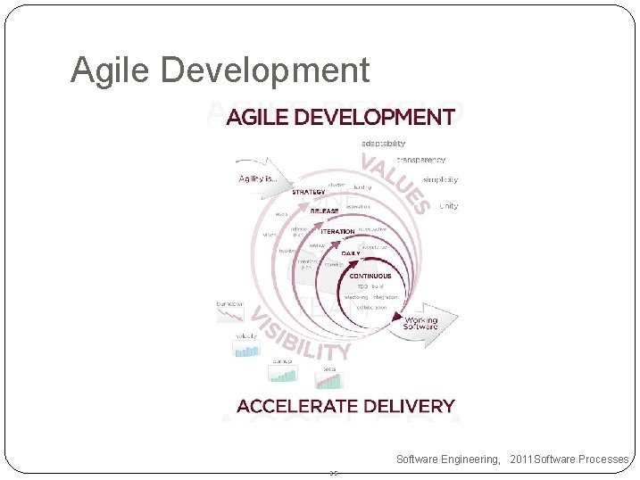 Agile Development Software Engineering, 2011 Software Processes 35