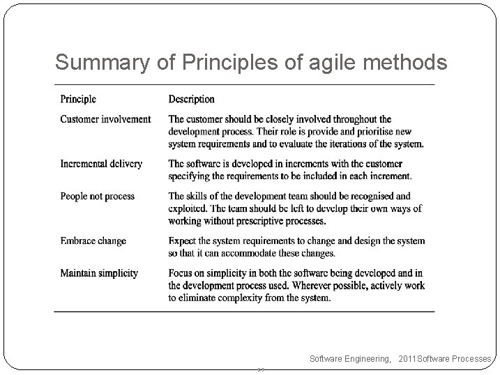 Summary of Principles of agile methods Software Engineering, 2011 Software Processes 39