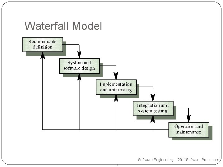 Waterfall Model Software Engineering, 2011 Software Processes 4