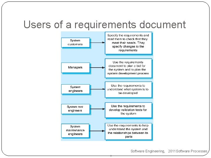 Users of a requirements document Software Engineering, 2011 Software Processes 8