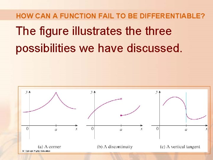 HOW CAN A FUNCTION FAIL TO BE DIFFERENTIABLE? The figure illustrates the three possibilities