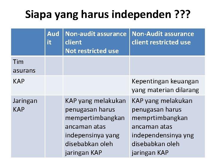 Siapa yang harus independen ? ? ? Aud Non-audit assurance Non-Audit assurance it client