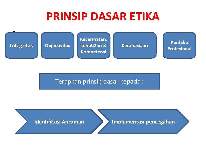 PRINSIP DASAR ETIKA • Integritas Objectivitas Kecermatan, kehati 2 an & Kompetensi Kerahasiaan Perilaku