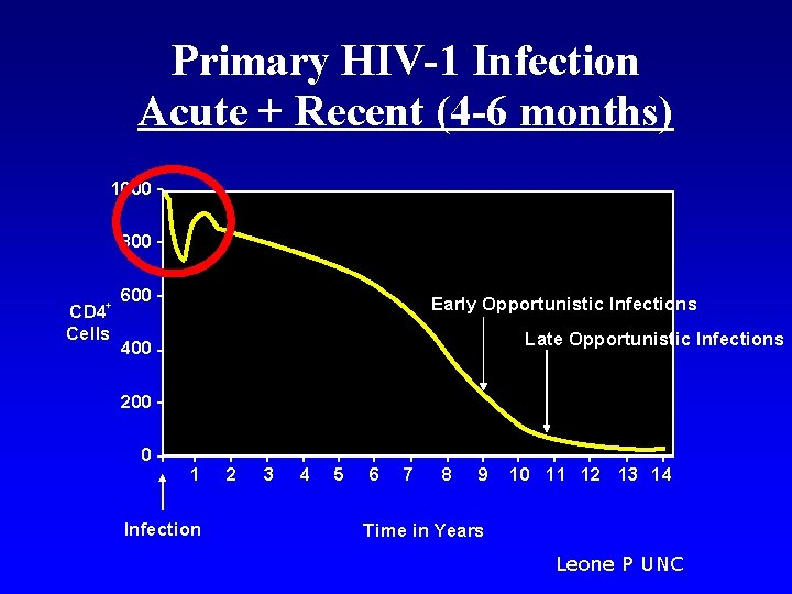 Primary HIV-1 Infection Acute + Recent (4 -6 months) 1000 800 + CD 4