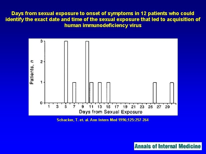 Days from sexual exposure to onset of symptoms in 12 patients who could identify