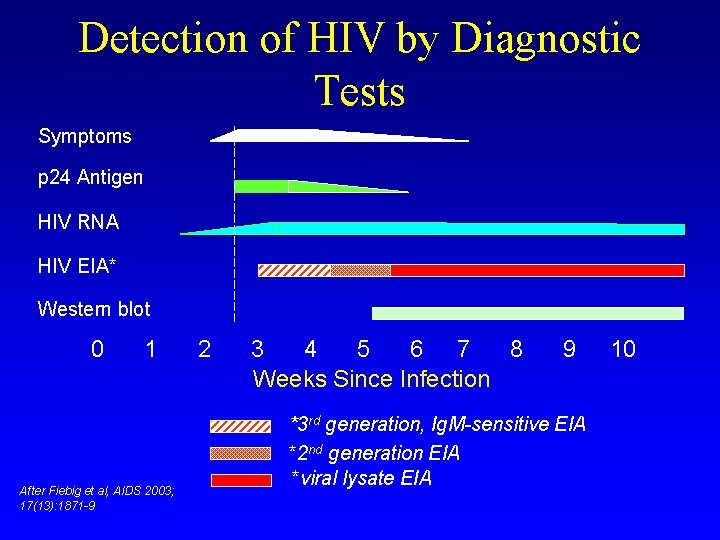 Detection of HIV by Diagnostic Tests Symptoms p 24 Antigen HIV RNA HIV EIA*