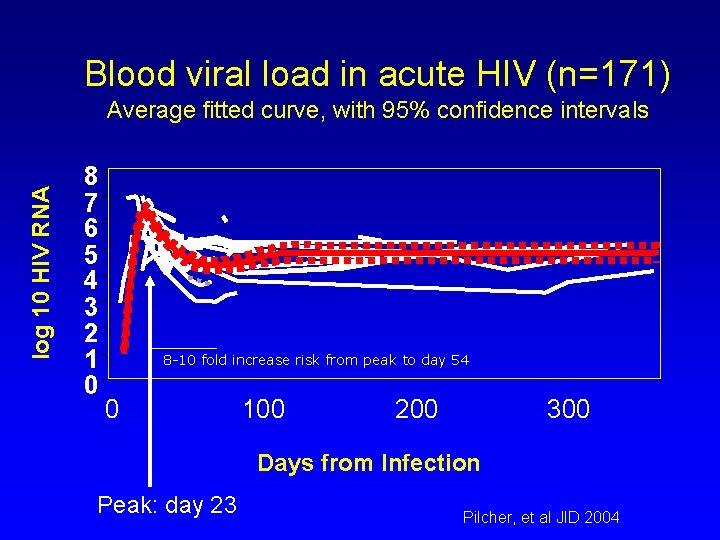 Blood viral load in acute HIV (n=171) log 10 HIV RNA Average fitted curve,