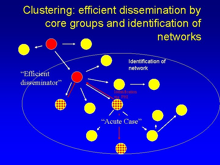 """Clustering: efficient dissemination by core groups and identification of networks """"Efficient disseminator"""" Identification of"""