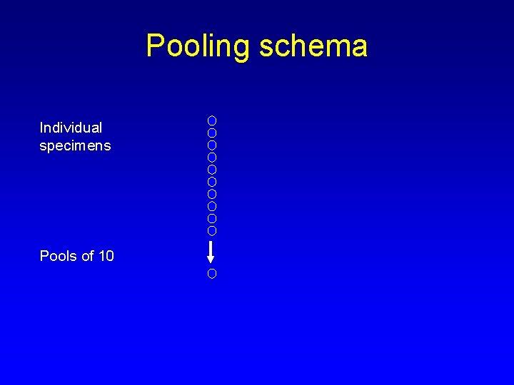Pooling schema Individual specimens Pools of 10