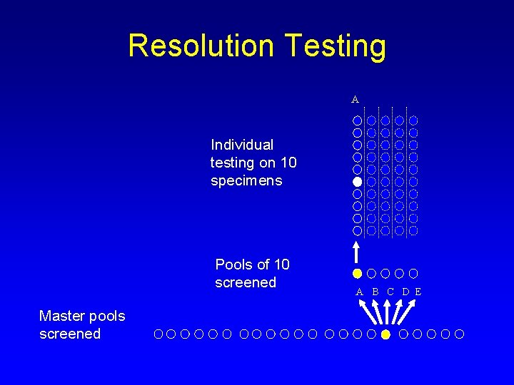 Resolution Testing A Individual testing on 10 specimens Pools of 10 screened Master pools