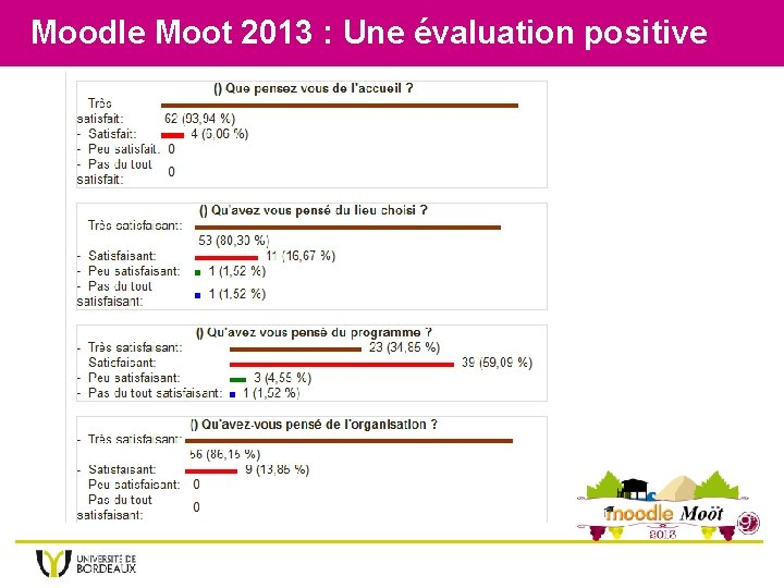 Moodle Moot 2013 : Une évaluation positive