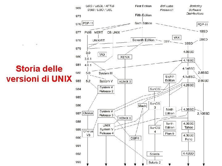 Storia delle versioni di UNIX 1. 4