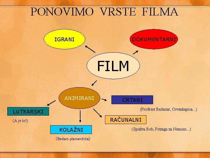 PONOVIMO VRSTE FILMA IGRANI DOKUMENTARNI FILM ANIMIRANI CRTANI (Profesor Baltazar, Crvenkapica. . . )
