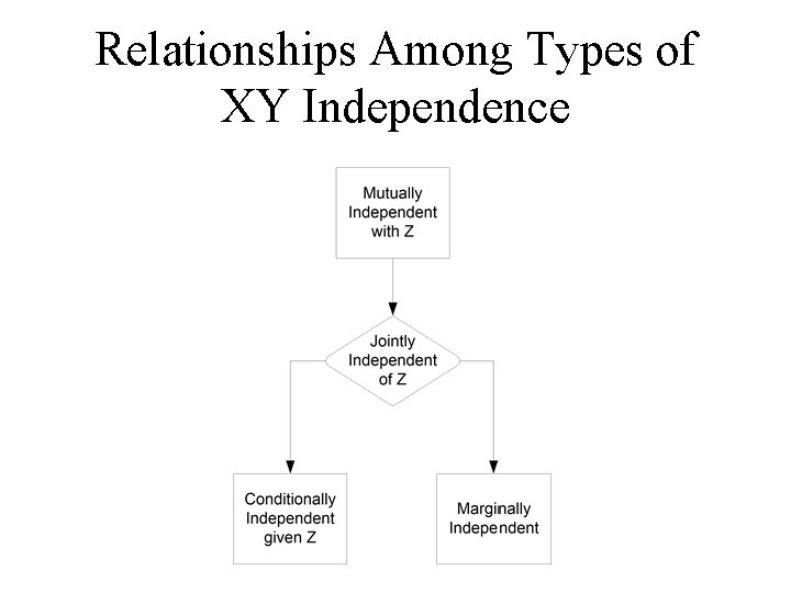 Relationships Among Types of XY Independence