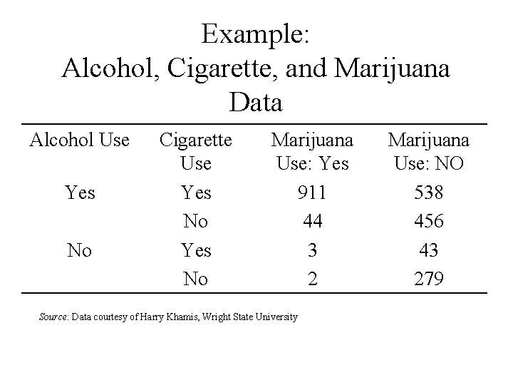 Example: Alcohol, Cigarette, and Marijuana Data Alcohol Use Yes No Cigarette Use Yes No